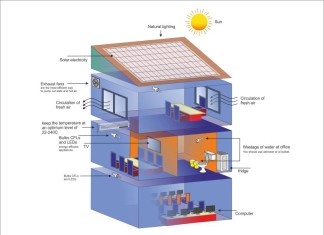 Energy efficient office