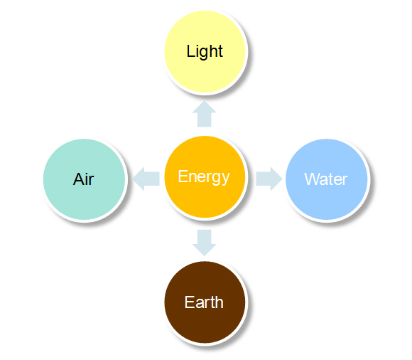 Panchabhootas of energy management