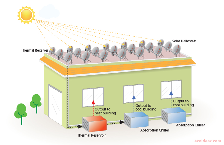 Solar powered air conditioning in india for New and innovative heating and cooling system design