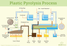 Plastic-Pyrolysis-Process