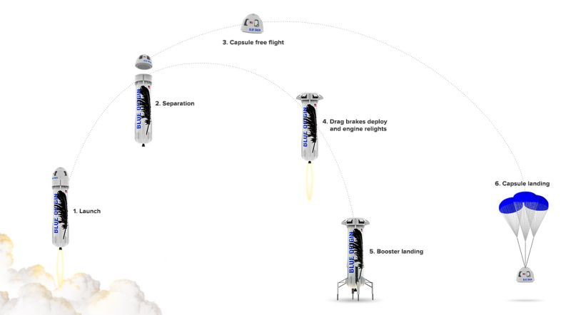 Blue Origin New Shepard reusable rocket