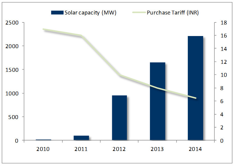 Rising-solar-power-capacity-in-India