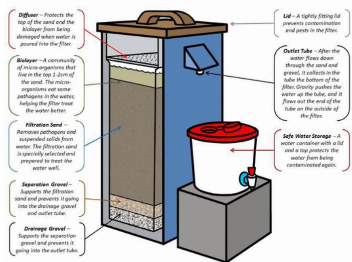 Bio-sand filter