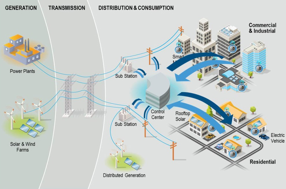 smart grid market in india