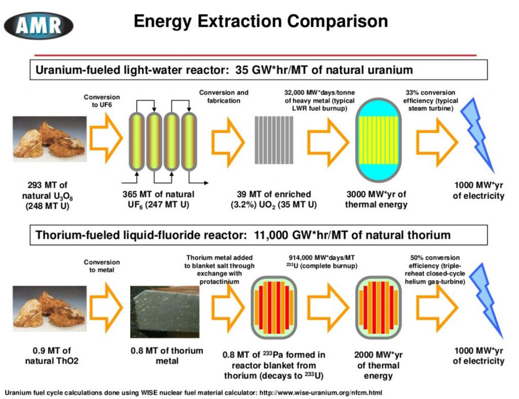 thoriuim as an alternative form of Thorium: one nuclear alternative from the october 20, 2014 enews issue  various forms of sticky tape promise to keep thorium reactors on the back burner in the .