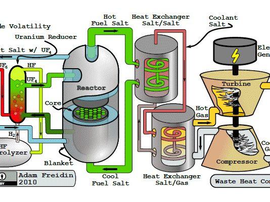thorium-reactor-design