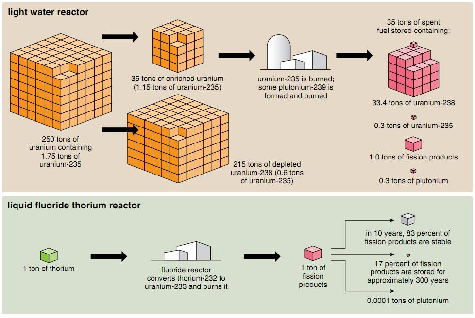 thorium-reactor-in-india