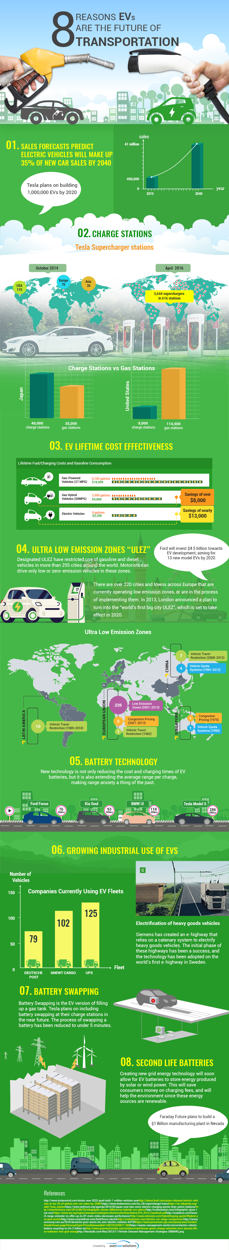 electric-vehicles-are-the-future