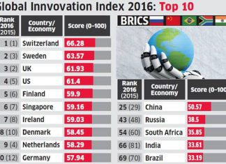Global Innovation Index